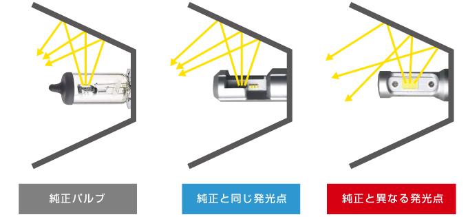 LEDヘッドライト 性能 比較