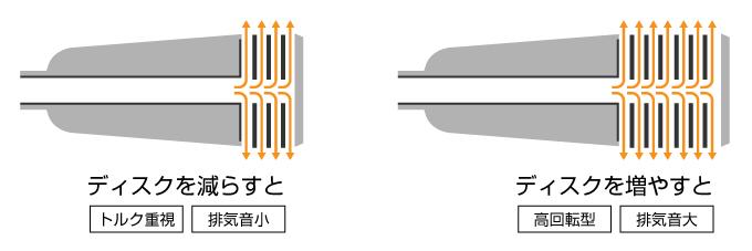 スーパートラップ 排気音 ディスク 仕組み