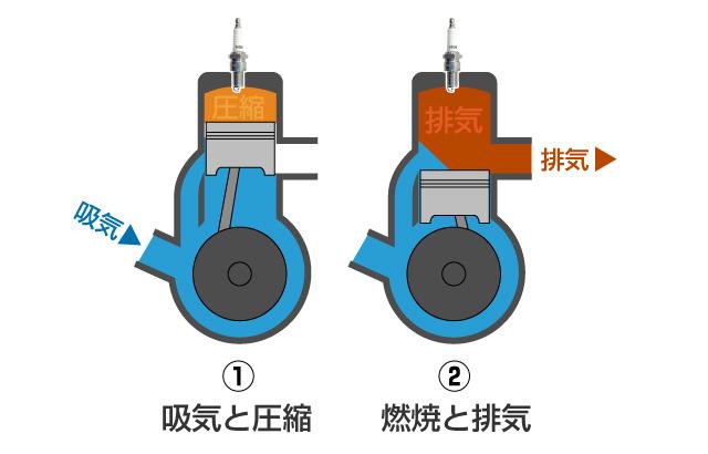 2スト エンジン 仕組み 説明図