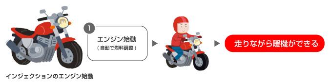 バイク 暖機 フューエルインジェクション