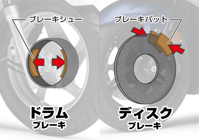 ドラムブレーキ ディスクブレーキ 交換部品