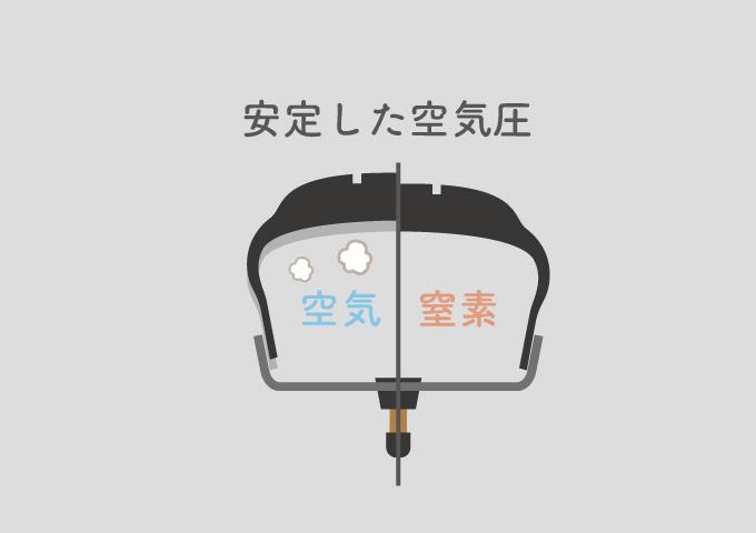 タイヤ 窒素のメリット 空気圧の安定