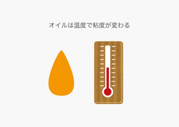 エンジンオイル 粘度 温度