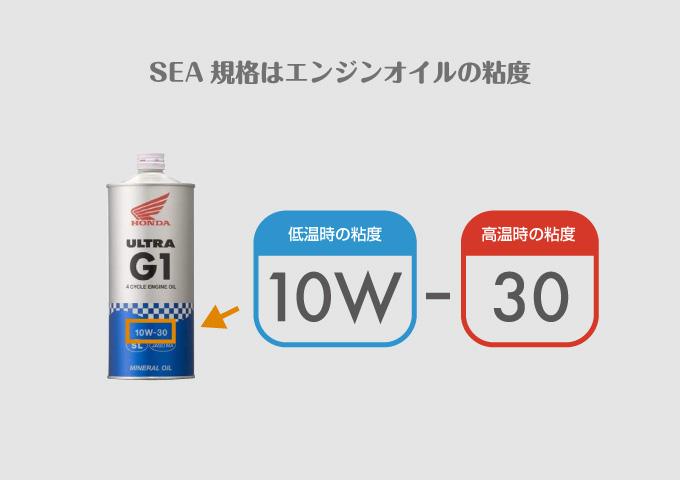エンジンオイル選び方 粘度 SEA