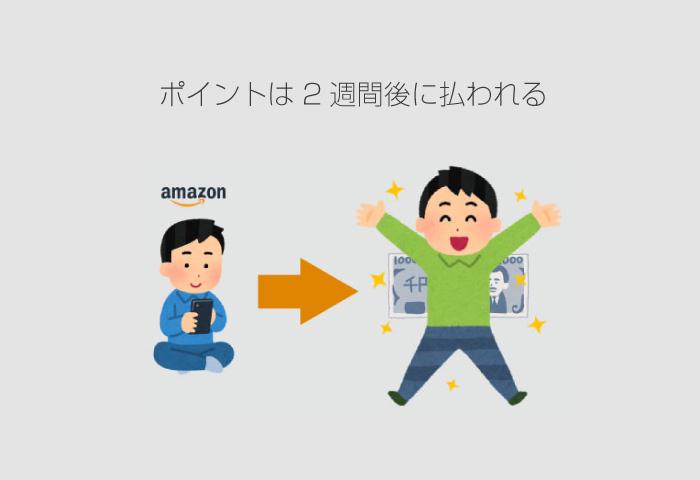 アマゾン キャンペーン ギフト
