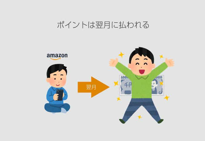 Amazonキャンペーン ポイント 時期