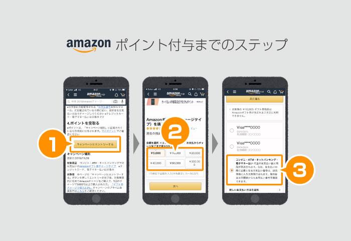 Amazon キャンペーン やり方