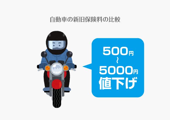自賠責 保険 料 2020 バイク