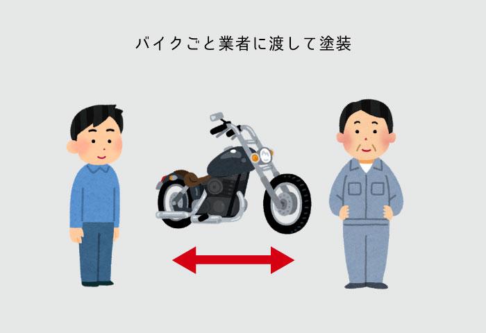 バイク エンジン塗装 バイク屋