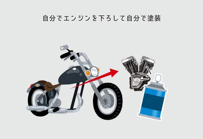 バイク エンジン塗装 自分で塗装