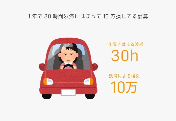 渋滞 1年間 損失