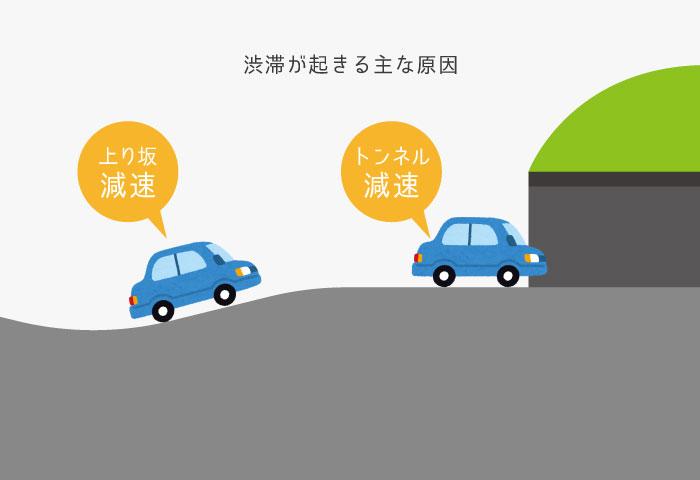 渋滞 原因 解説
