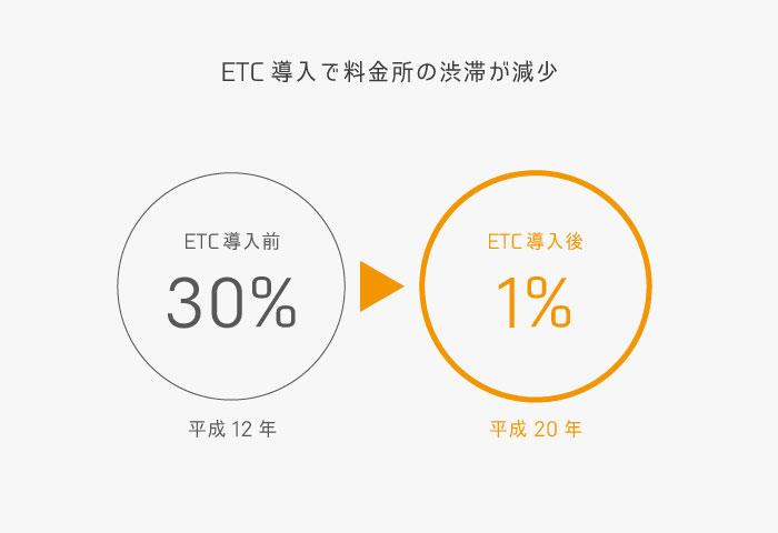 渋滞 ETC 効果