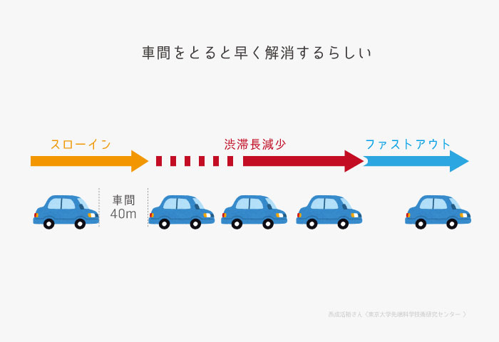渋滞 緩和 方法