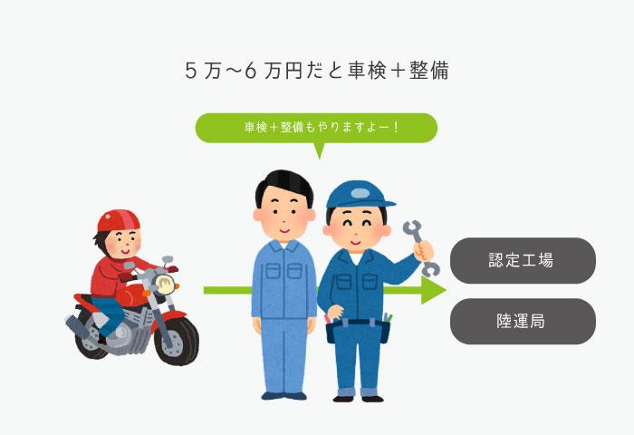 バイク 車検 費用の違い