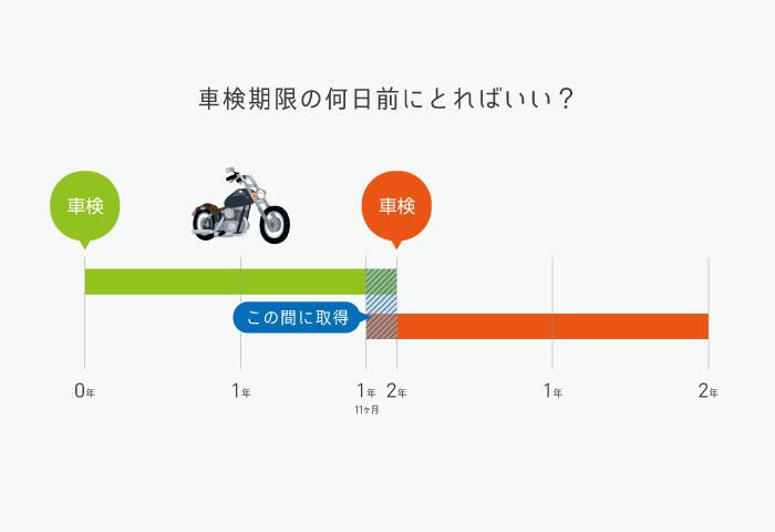 バイク 車検 いつ