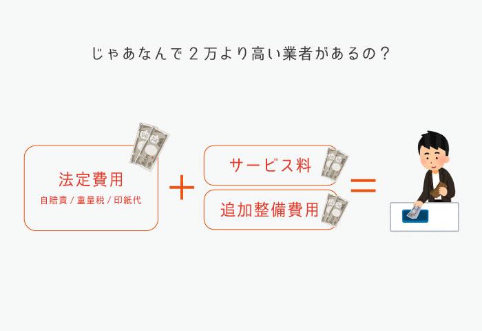 バイク車検 法定費用 内訳