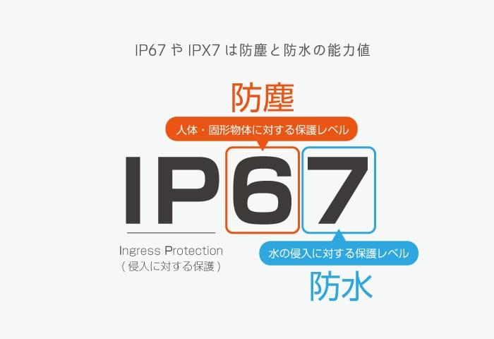防水防塵 IP 意味