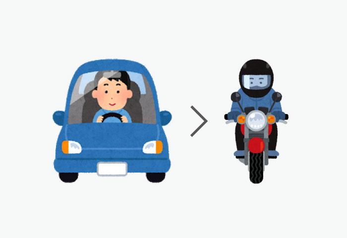 バイク 危ない 車と比較