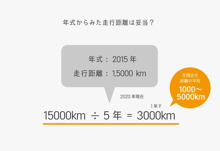 中古バイク 選び方 走行距離