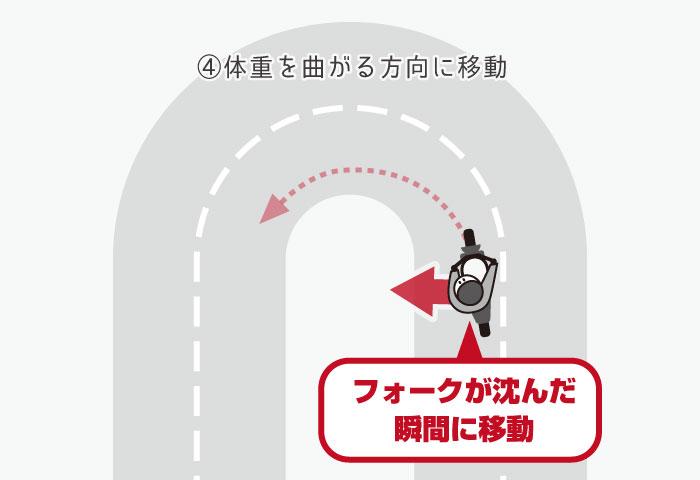 バイク 峠の走り方 一次旋回